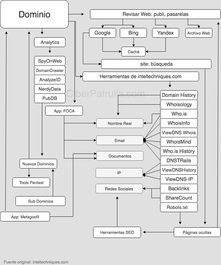 Flujo de trabajo para investigar dominios