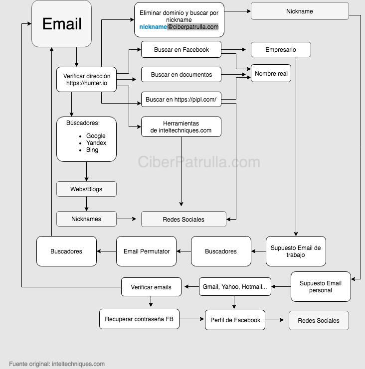 Flujo de trabajo para investigar una dirección de email