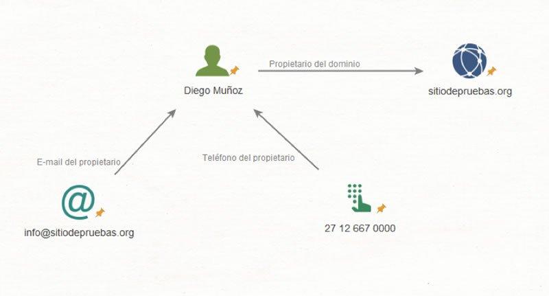 maltego15-grafos