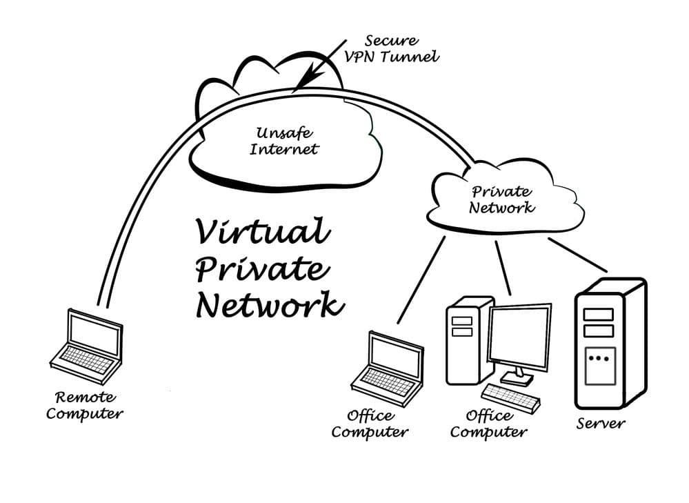 que es una conexion vpn