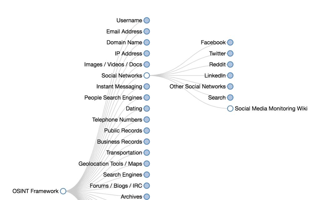 osint frameworks